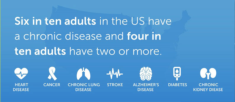 graphic for chronic diseases in the US
